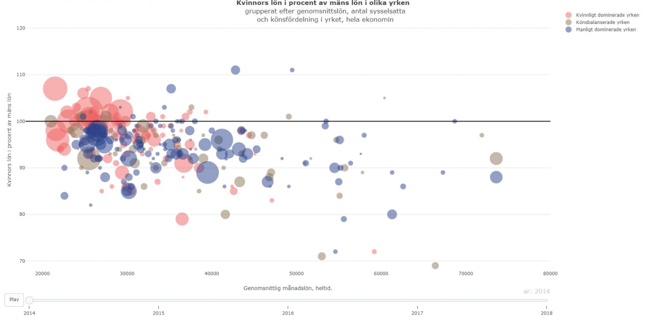 Bild på bubbeldiagrammet där det bland annat framgår att med högre lön verka skillnaden mellan kvinnor och män öka och att det finns stora kvinnligt dominerade yrkesgrupper bland de yrken som har de lägsta lönerna.